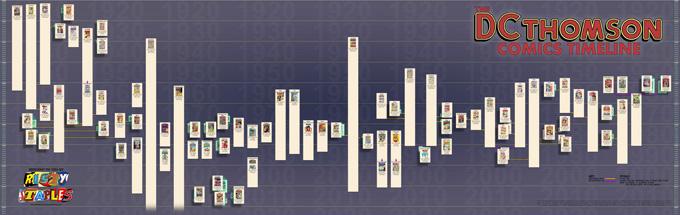 DC Thomson timeline 3s