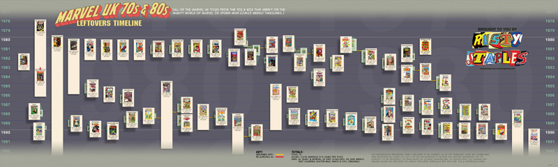 Marvel UK timeline 2d s