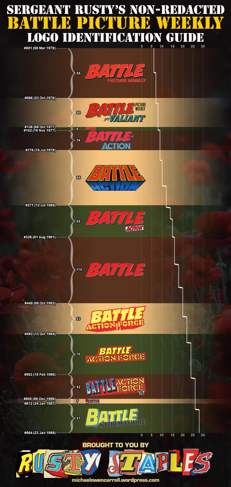 battle logo timeline