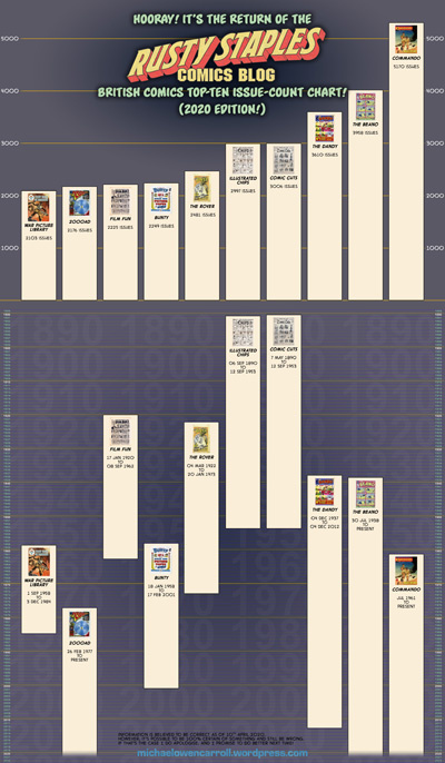 UK comics chart 2020 April s